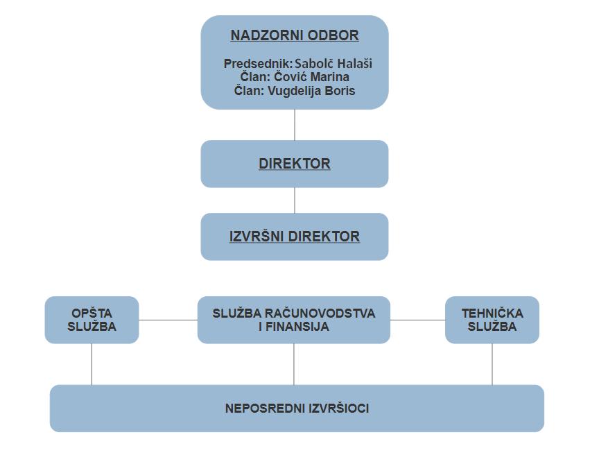Organizaciona struktura JKP Stadion Subotica